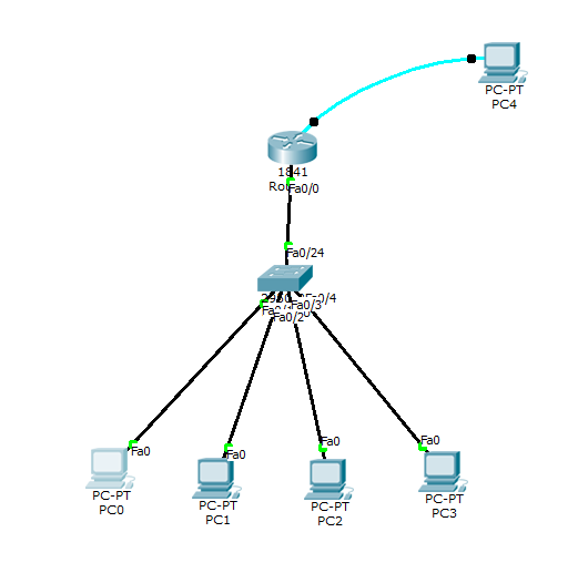 Assign IP Address to Fast Ethernet of CISCO Router